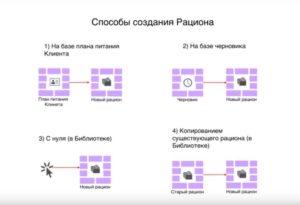 Видео об использовании Рационов